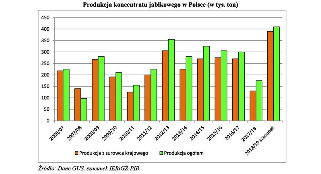 Produkcja koncentratu jabłkowego w Polsce (w tys. ton)
