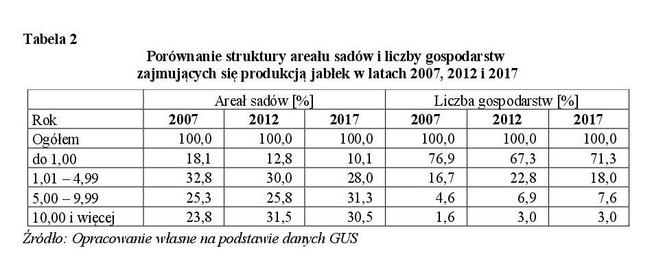 Porównanie struktury areału sadów i liczby gospodarstw zajmujących się produkcją jabłek w latach 2007, 2012 i 2017
