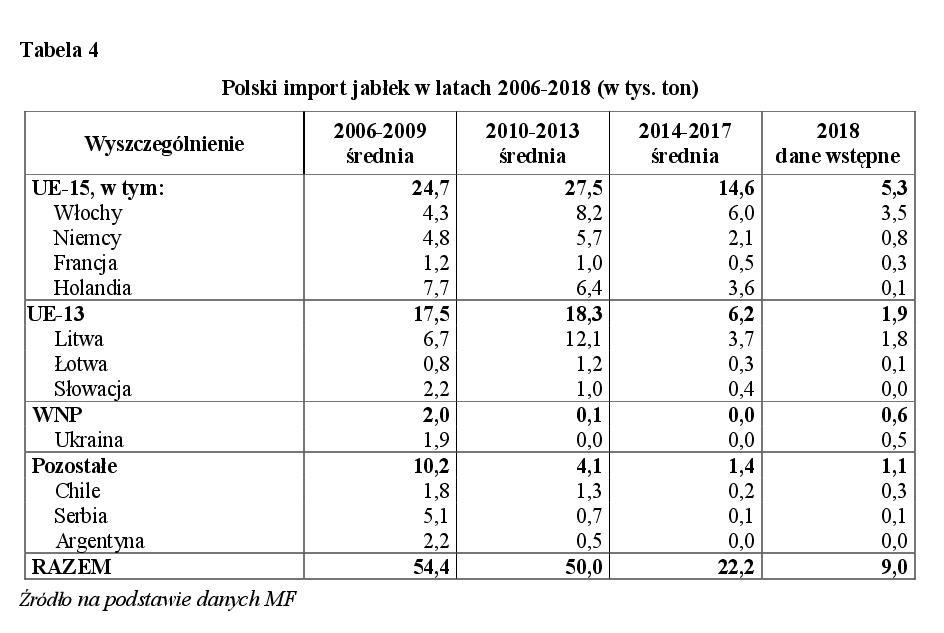 Polski import jabłek w latach 2006-2018 (w tys. ton)