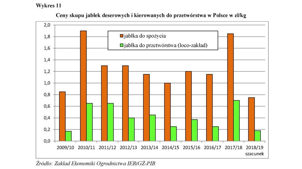 Ceny skupu jabłek deserowych i kierowanych do przetwórstwa w Polsce w zł/kg
