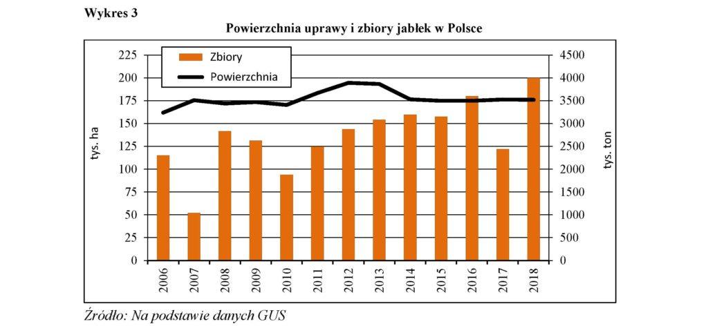 Powierzchnia uprawy i zbiory jabłek w Polsce