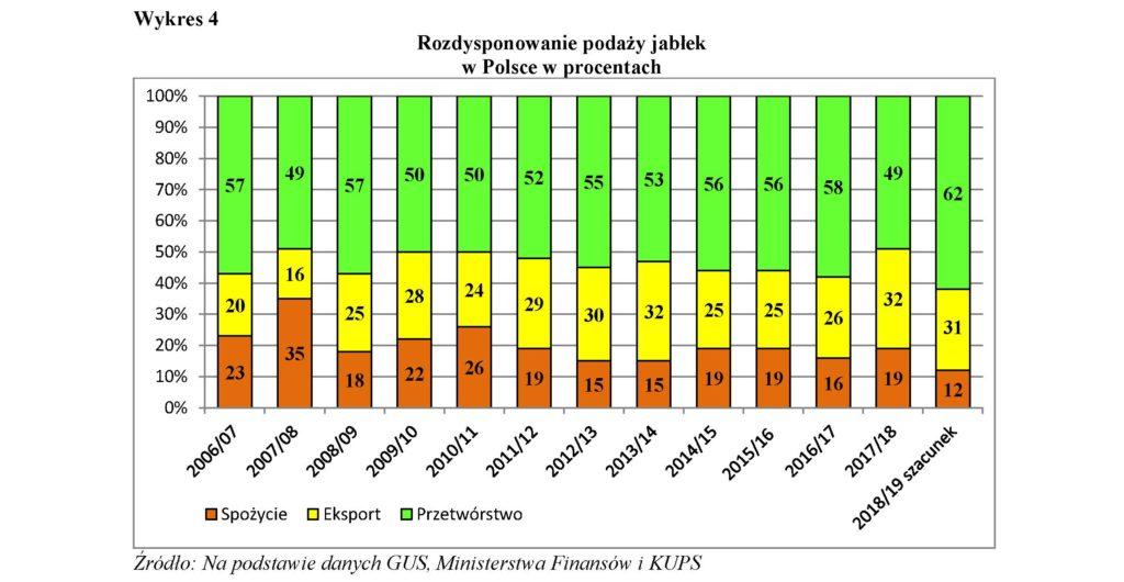 Rozdysponowanie podaży jabłek w Polsce w procentach