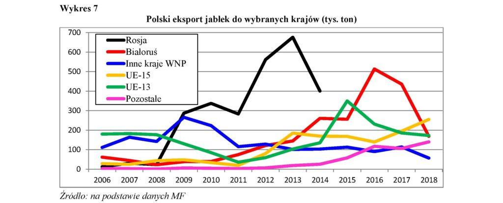 Polski eksport jabłek do wybranych krajów (tys. ton)