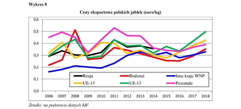 Ceny eksportowe polskich jabłek (euro/kg)